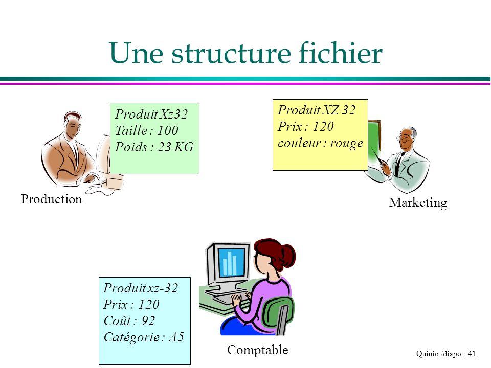 Quinio /diapo : 41 Une structure fichier Production Comptable Marketing Produit Xz32 Taille : 100 Poids : 23 KG Produit XZ 32 Prix : 120 couleur : rou
