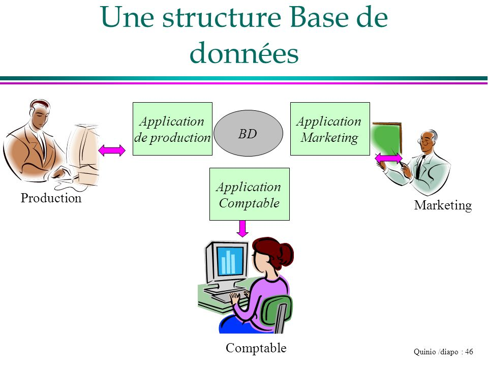 Quinio /diapo : 46 BD Une structure Base de données Production Comptable Marketing Application de production Application Marketing Application Comptab