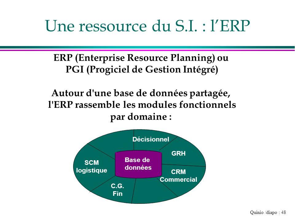 Quinio /diapo : 48 Une ressource du S.I. : lERP Base de données ERP (Enterprise Resource Planning) ou PGI (Progiciel de Gestion Intégré) Autour d'une