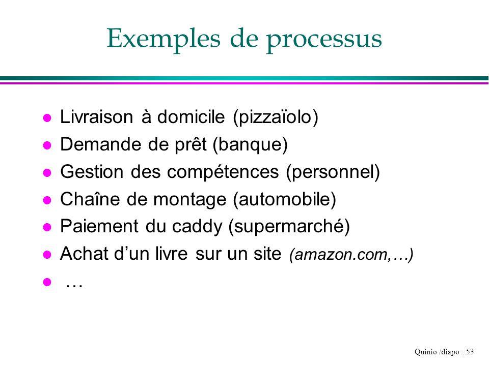 Quinio /diapo : 53 Exemples de processus l Livraison à domicile (pizzaïolo) l Demande de prêt (banque) l Gestion des compétences (personnel) l Chaîne
