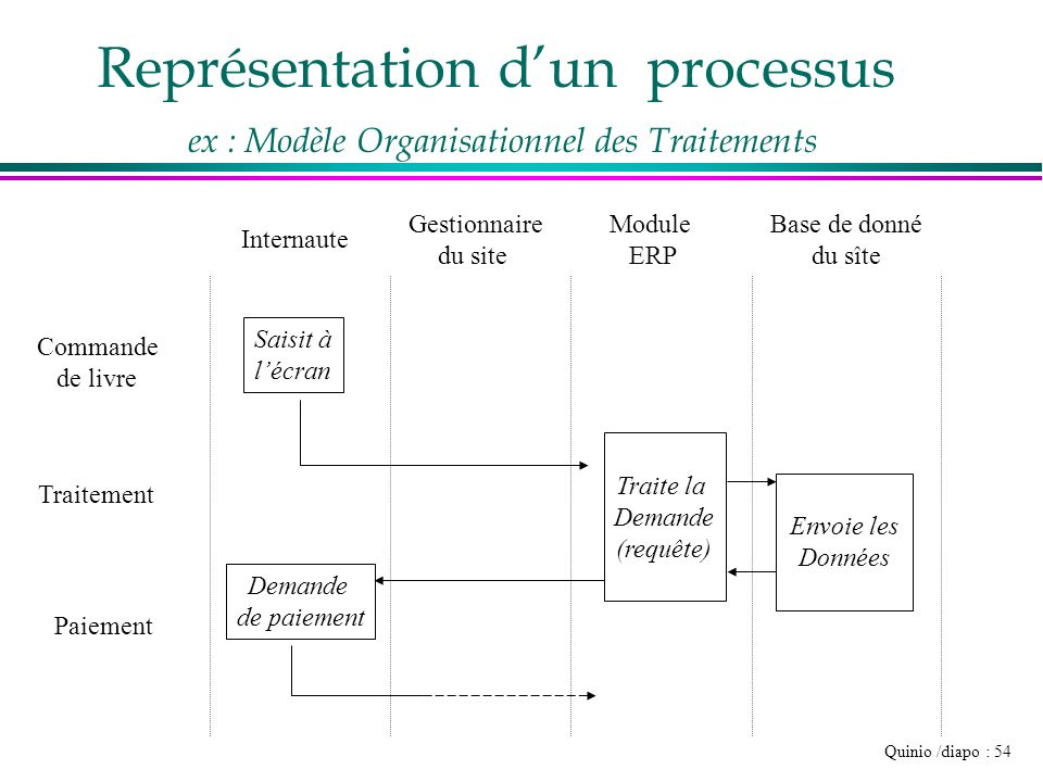 Quinio /diapo : 54 Commande de livre Traitement Internaute Gestionnaire du site Module ERP Base de donné du sîte Saisit à lécran Traite la Demande (re