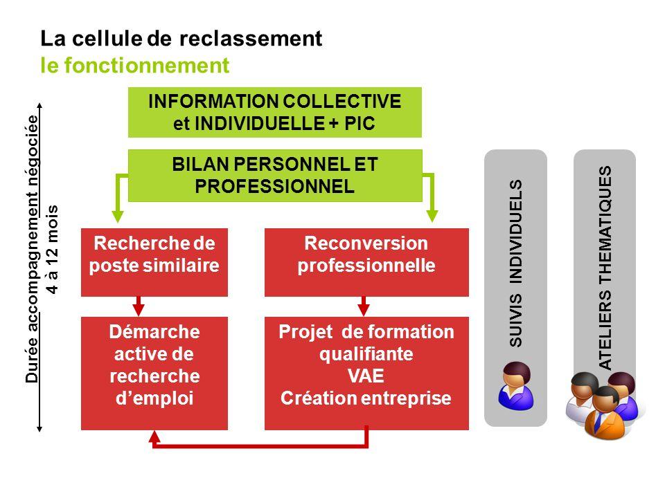 La cellule de reclassement le fonctionnement Démarche active de recherche demploi INFORMATION COLLECTIVE et INDIVIDUELLE + PIC BILAN PERSONNEL ET PROF