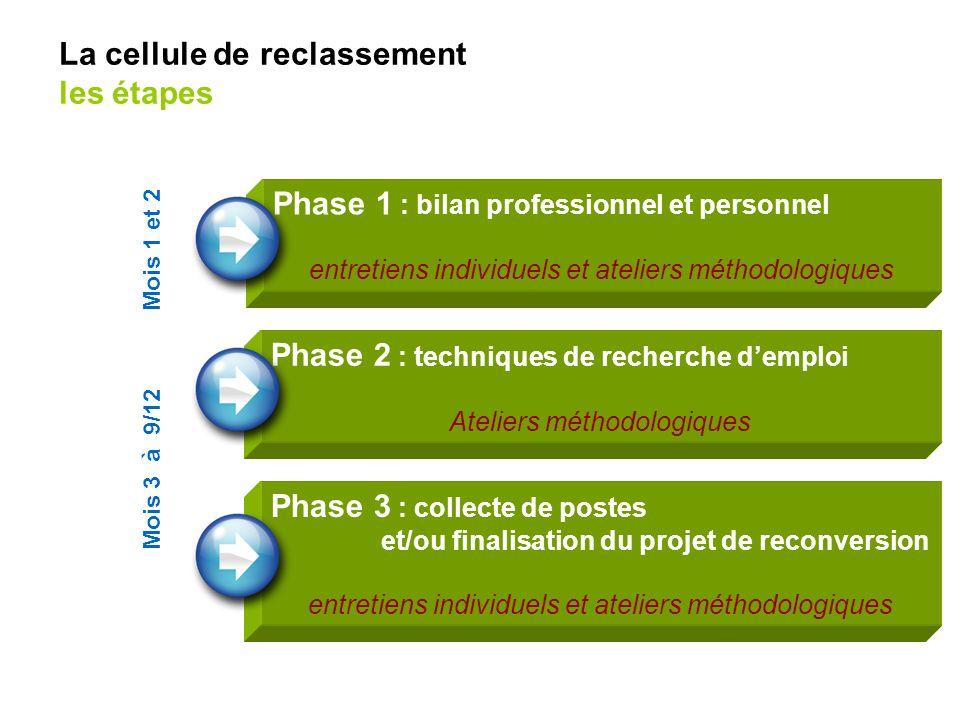Phase 2 : techniques de recherche demploi Ateliers méthodologiques Phase 1 : bilan professionnel et personnel entretiens individuels et ateliers métho