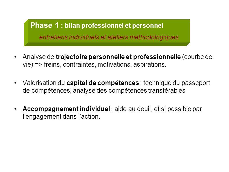 Phase 1 : bilan professionnel et personnel entretiens individuels et ateliers méthodologiques Analyse de trajectoire personnelle et professionnelle (c