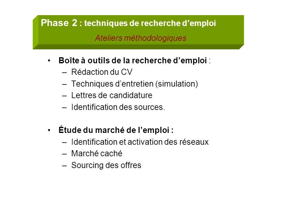 Boîte à outils de la recherche demploi : –Rédaction du CV –Techniques dentretien (simulation) –Lettres de candidature –Identification des sources. Étu