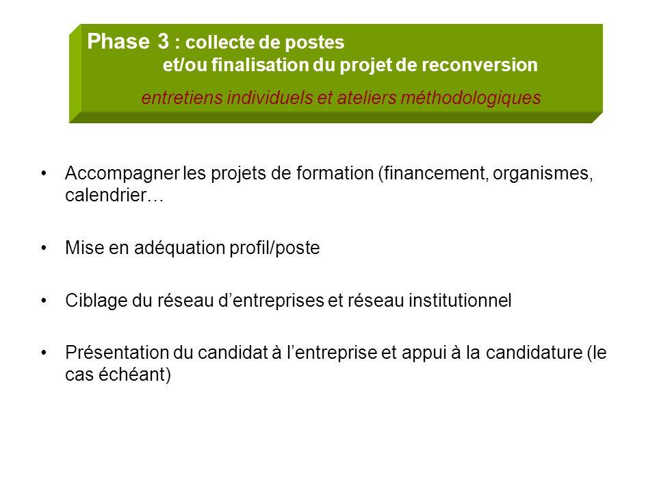 Accompagner les projets de formation (financement, organismes, calendrier… Mise en adéquation profil/poste Ciblage du réseau dentreprises et réseau in