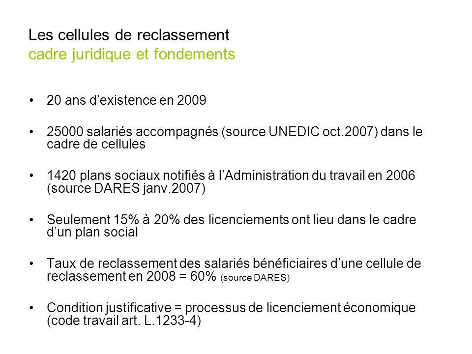 Les cellules de reclassement cadre juridique et fondements 20 ans dexistence en 2009 25000 salariés accompagnés (source UNEDIC oct.2007) dans le cadre