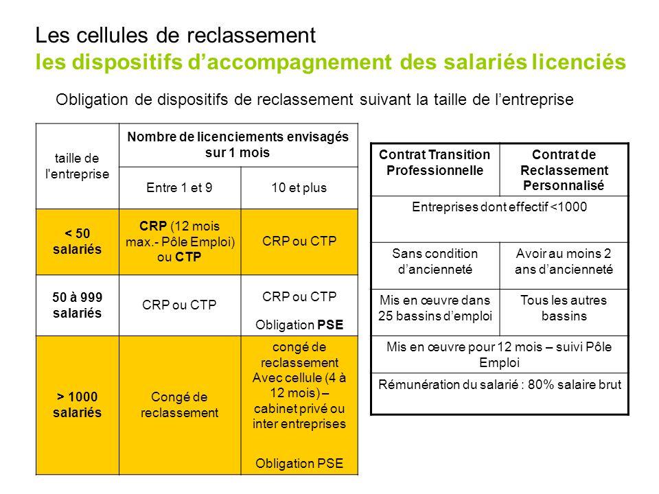 taille de l'entreprise Nombre de licenciements envisagés sur 1 mois Entre 1 et 910 et plus < 50 salariés CRP (12 mois max.- Pôle Emploi) ou CTP CRP ou