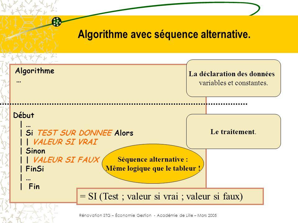 Algorithme n°04 Algorithme Algorithme03 Variable Prix : Entier / Variable Quantité : Entier / Variable Montant : Réel Variable Remise : Réel / Constante Taux1 <- 0.05 / Constante Taux2 <- 0.10 Début | Afficher ( Nombre de produits commandés ) | Saisir ( Quantité ) | Afficher ( Prix unitaire ) | Saisir ( Prix ) | Si ( Quantité * prix ) < 2000 Alors | | Remise <- Prix * Quantité * Taux1 | Sinon | | Remise <- Prix * Quantité * Taux2 | FinSi | Montant <- ( Prix * Quantité ) - remise | Afficher ( Le montant dû est de , MONTANT, ) | Afficher ( Le montant de la remise est de , Remise, ) Fin Si le montant de la commande est inférieure à 2000, alors (la remise est de 0,05 * montant) sinon (elle est de 0,10 * montant).