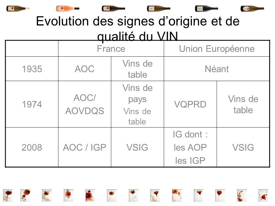 Evolution des signes dorigine et de qualité du VIN FranceUnion Européenne 1935AOC Vins de table Néant 1974 AOC/ AOVDQS Vins de pays Vins de table VQPR