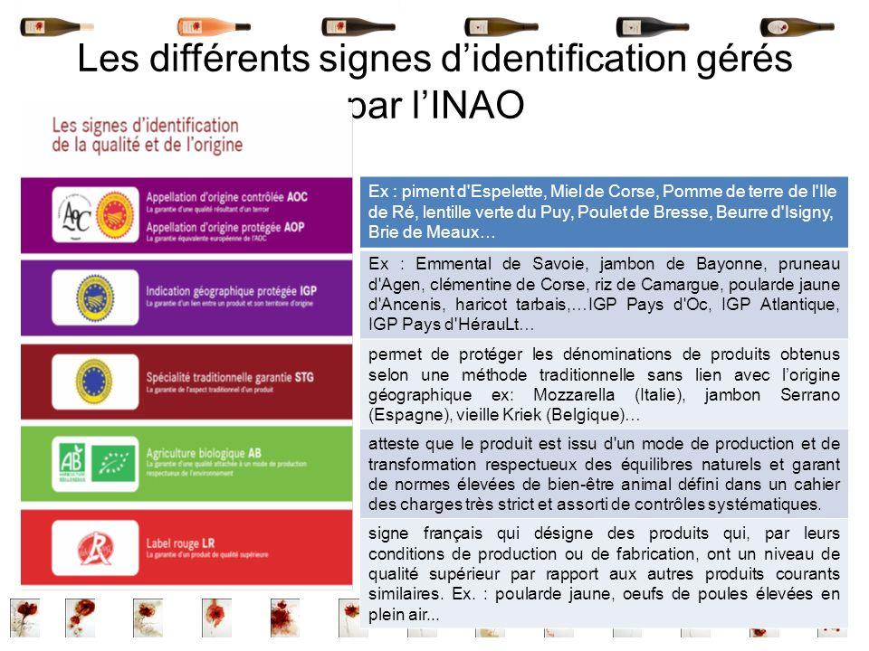 Les différents signes didentification gérés par lINAO Ex : piment d'Espelette, Miel de Corse, Pomme de terre de l'Ile de Ré, lentille verte du Puy, Po