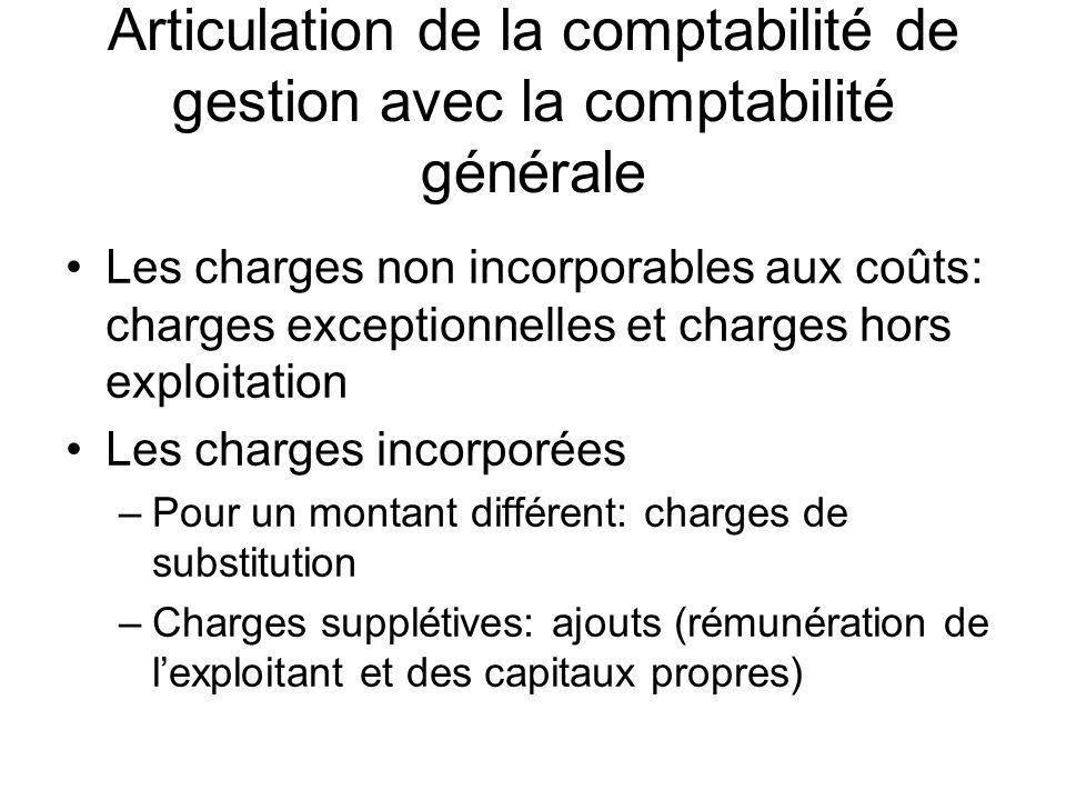 Le traitement des charges Charges supplétives Charges Incorporées Aux coûts Charges de la Comptabilité générale Charges Incorpo rables Charges Non incor porables