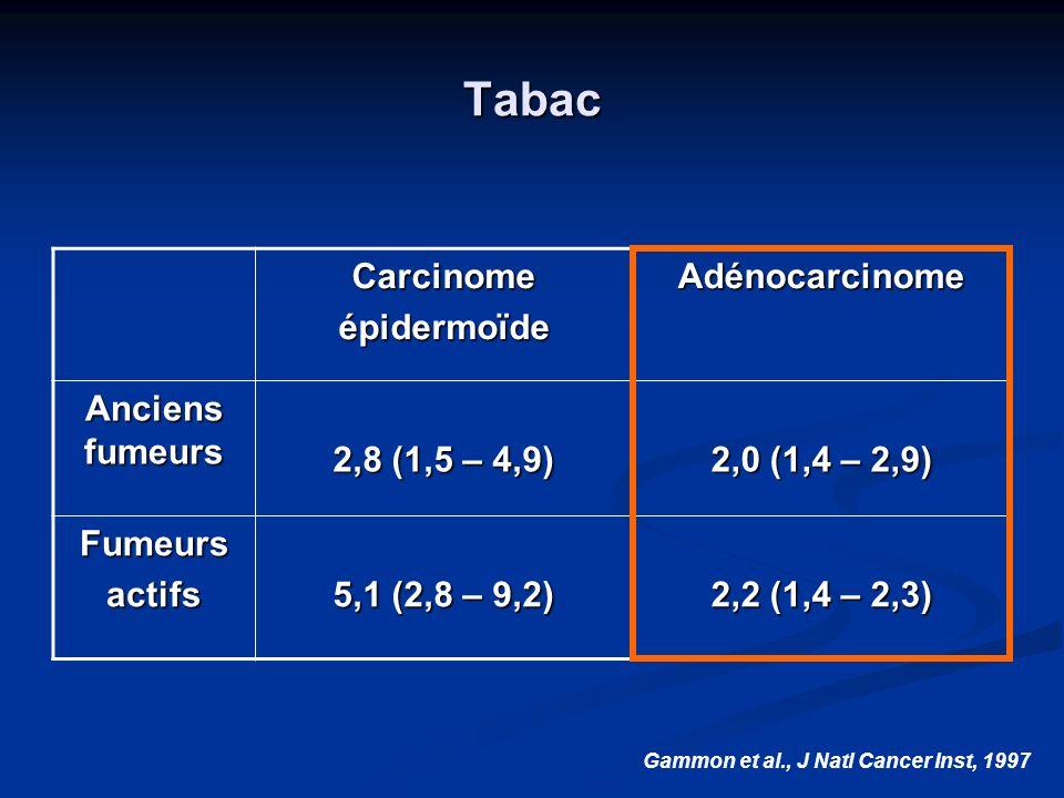 Tabac CarcinomeépidermoïdeAdénocarcinome Anciens fumeurs 2,8 (1,5 – 4,9) 2,0 (1,4 – 2,9) Fumeursactifs 5,1 (2,8 – 9,2) 2,2 (1,4 – 2,3) Gammon et al.,