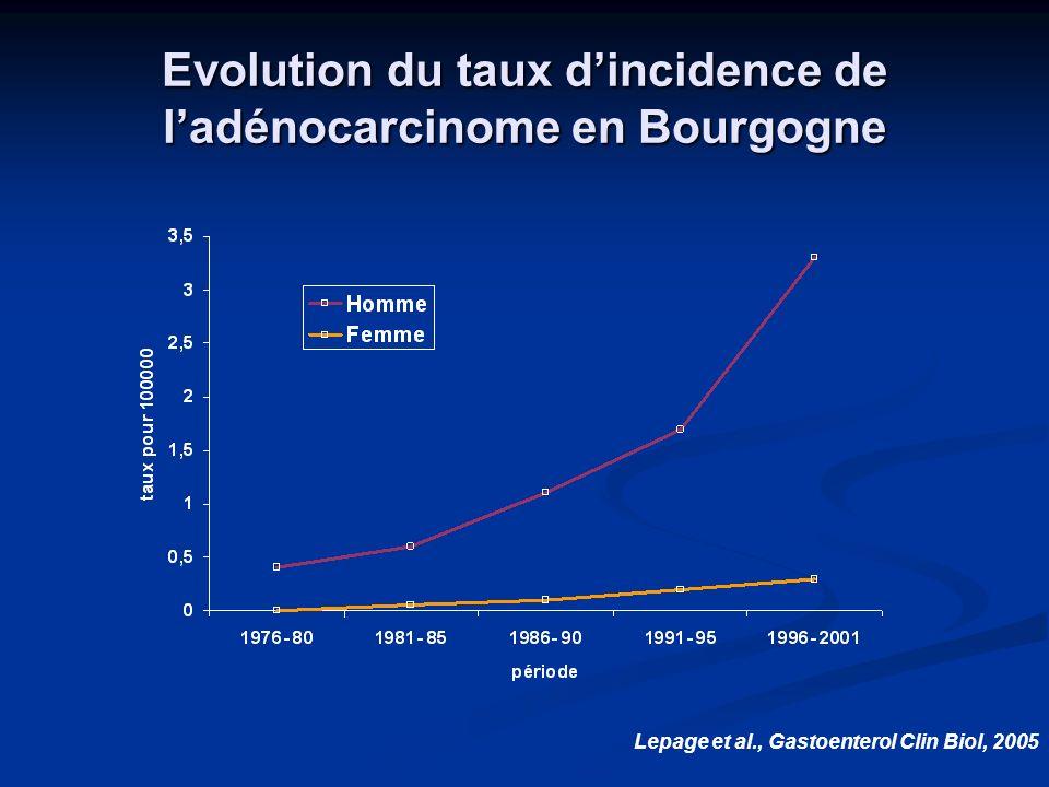 Evolution du taux dincidence de ladénocarcinome en Bourgogne Lepage et al., Gastoenterol Clin Biol, 2005