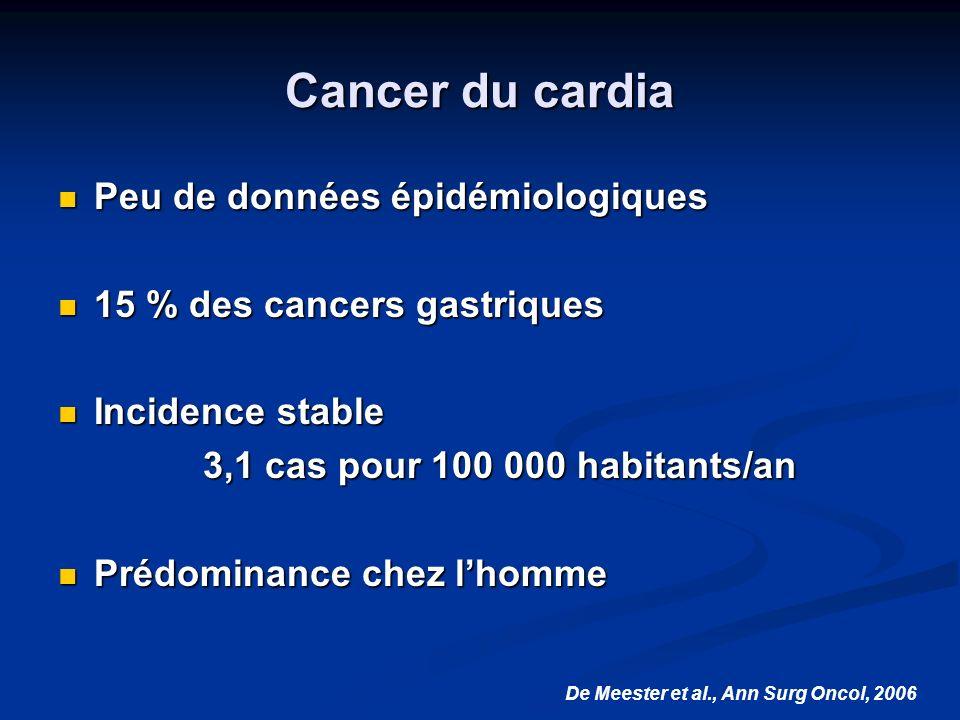 Cancer du cardia Peu de données épidémiologiques Peu de données épidémiologiques 15 % des cancers gastriques 15 % des cancers gastriques Incidence sta