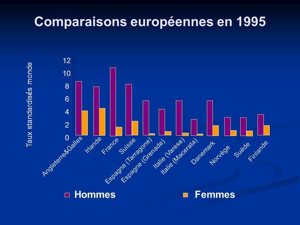 Comparaisons européennes en 1995 0 2 4 6 8 10 12 Angleterre&Galles Irlande France Suisse Espagne (Tarragone) Espagne (Grenade) Italie (Varese) Italie
