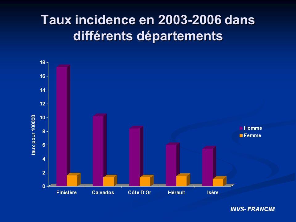 Taux incidence en 2003-2006 dans différents départements INVS- FRANCIM