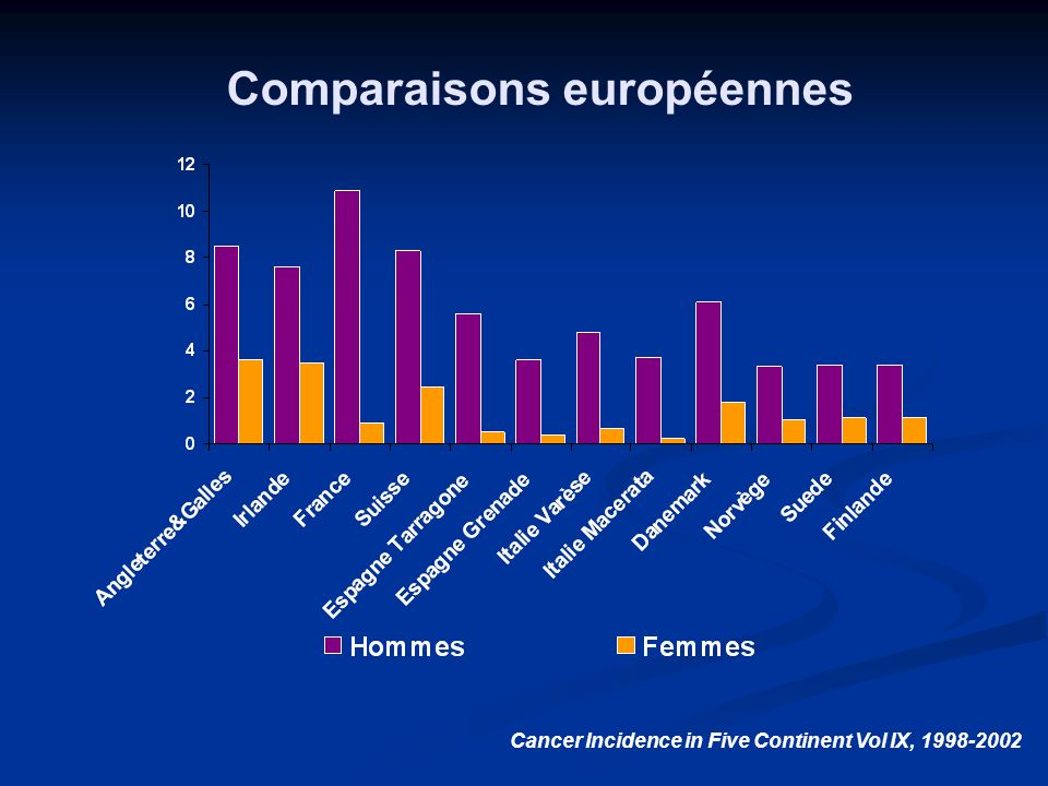 Cancer Incidence in Five Continent Vol IX, 1998-2002 Comparaisons européennes
