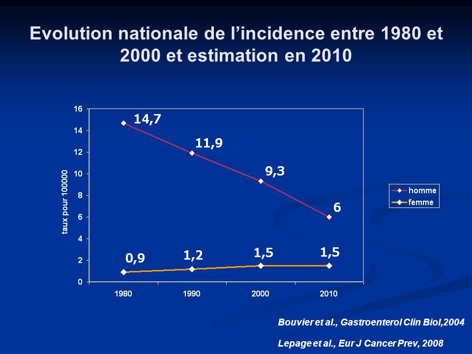 Evolution nationale de lincidence entre 1980 et 2000 et estimation en 2010 Bouvier et al., Gastroenterol Clin Biol,2004 Lepage et al., Eur J Cancer Pr