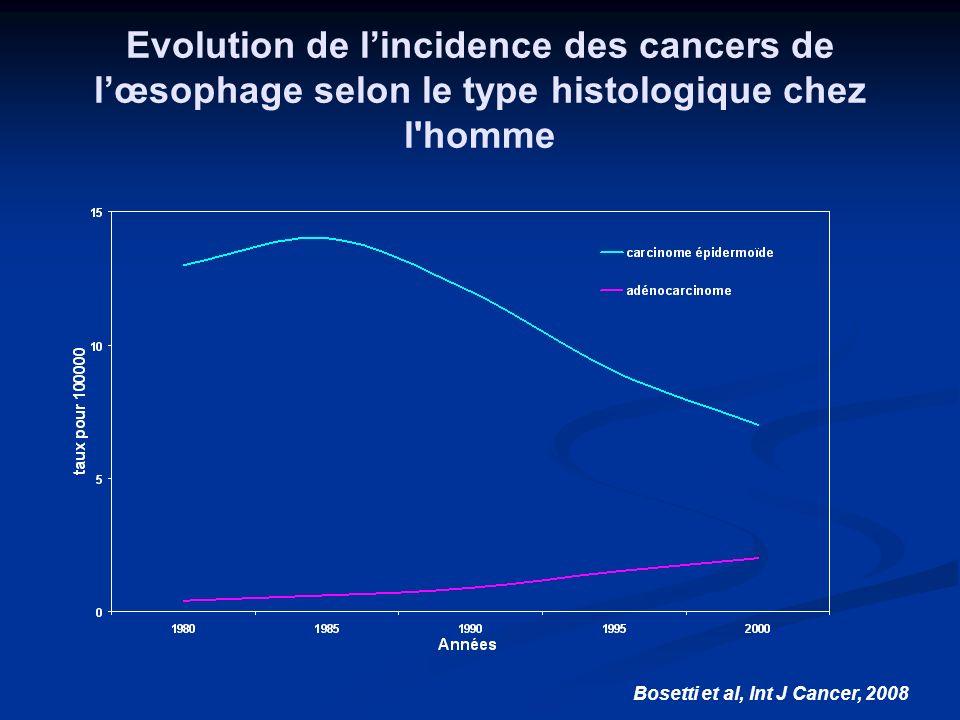 Carcinome épidermoïde Incidence en diminution Incidence en diminution 60% des cancers de lœsophage 60% des cancers de lœsophage Sexe ratio : 8 Sexe ratio : 8 Cancer ORL synchrone dans 10% des cas Cancer ORL synchrone dans 10% des cas
