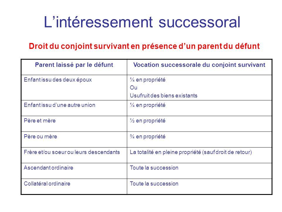 Lintéressement successoral Droit du conjoint survivant en présence dun parent du défunt Parent laissé par le défuntVocation successorale du conjoint s