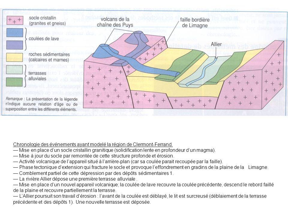 Chronologie des événements ayant modelé la région de Clermont-Ferrand. Mise en place dun socle cristallin granitique (solidification lente en profonde