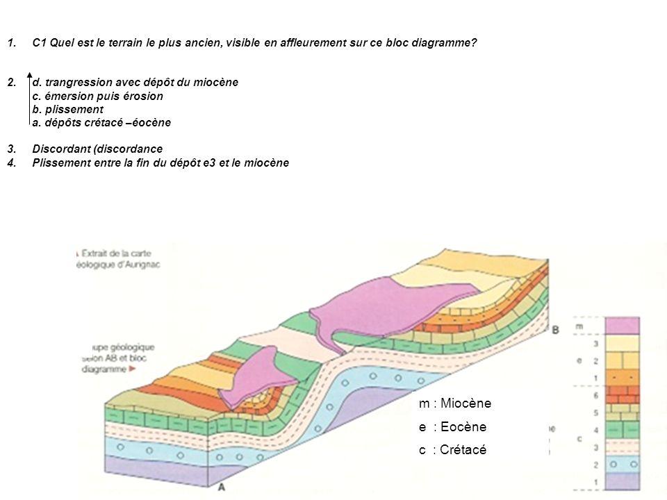 1.C1 Quel est le terrain le plus ancien, visible en affleurement sur ce bloc diagramme? 2.d. trangression avec dépôt du miocène c. émersion puis érosi