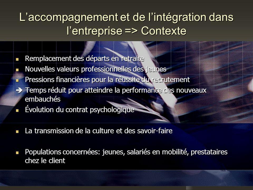 1 Laccompagnement et de lintégration dans lentreprise => Contexte Remplacement des départs en retraite Remplacement des départs en retraite Nouvelles