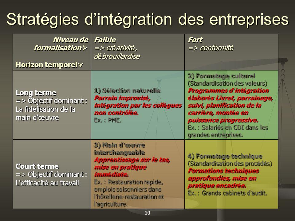 10 Stratégies dintégration des entreprises Niveau de formalisation Niveau de formalisation Horizon temporel Horizon temporel Faible => cr é ativit é,