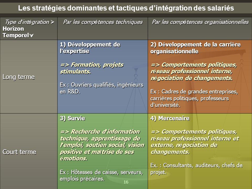 16 Les stratégies dominantes et tactiques dintégration des salariés Type d int é gration Type d int é gration Horizon Temporel Horizon Temporel Par le
