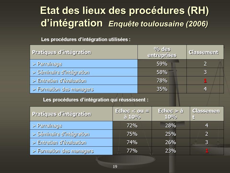 19 Etat des lieux des procédures (RH) dintégration Enquête toulousaine (2006) Les procédures dintégration utilisées : Pratiques d'intégration % des en