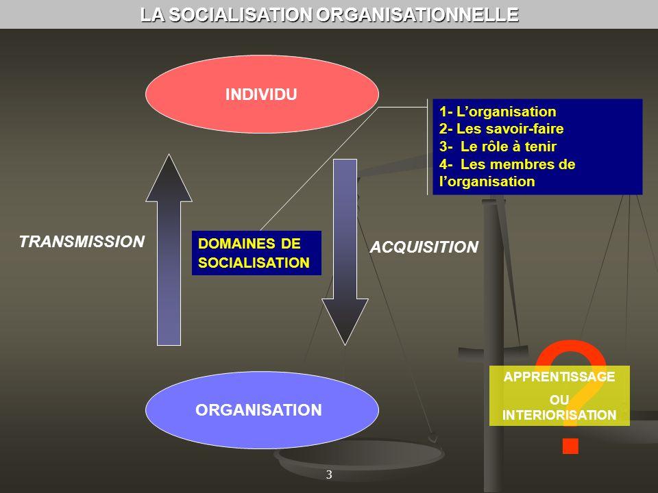 3 LA SOCIALISATION ORGANISATIONNELLE ACQUISITION TRANSMISSION ORGANISATION INDIVIDU DOMAINES DE SOCIALISATION 1- Lorganisation 2- Les savoir-faire 3-