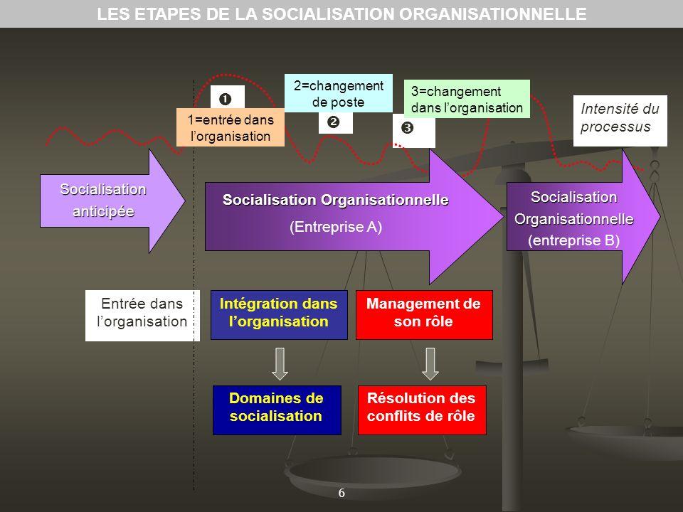6 Socialisation anticipée Entrée dans lorganisation Intensité du processus 1=entrée dans lorganisation 2=changement de poste 3=changement dans lorgani