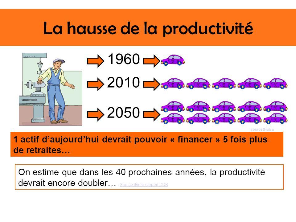 La hausse de la productivité 1960 2010 2050 source INSEE 1 actif daujourdhui devrait pouvoir « financer » 5 fois plus de retraites… On estime que dans les 40 prochaines années, la productivité devrait encore doubler… Source 8ème rapport COR Source 8ème rapport COR