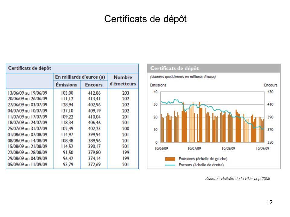 12 Certificats de dépôt Source : Bulletin de la BDF-sept2009