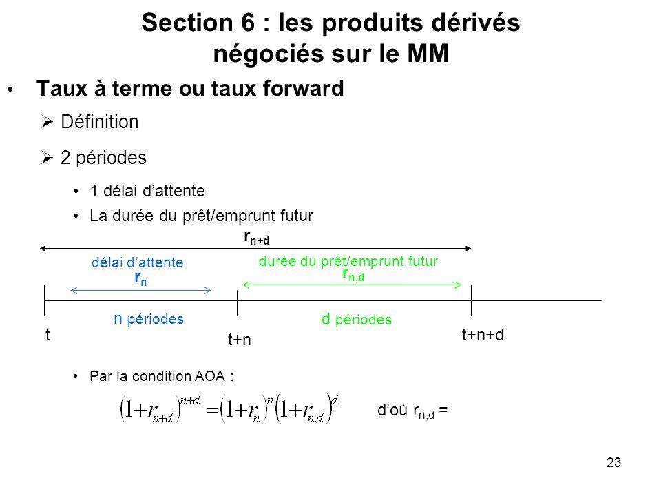 23 Section 6 : les produits dérivés négociés sur le MM Taux à terme ou taux forward Définition 2 périodes 1 délai dattente La durée du prêt/emprunt fu