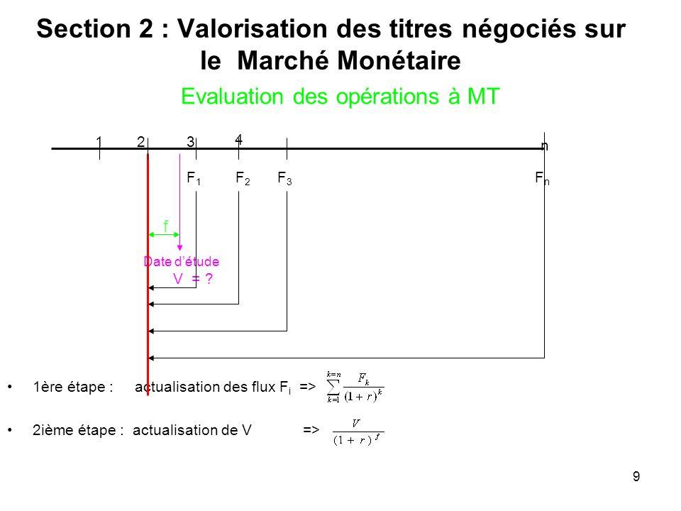 9 Evaluation des opérations à MT 1ère étape : actualisation des flux F i => 2ième étape : actualisation de V => 123 n Date détude V = ? 4 F1F1 F2F2 F3