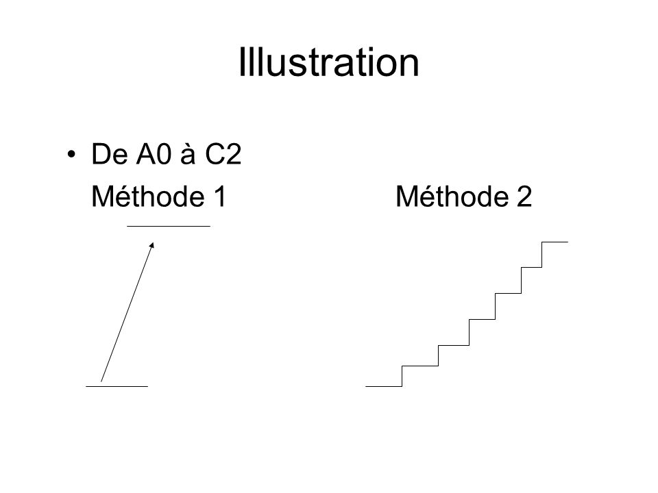 Illustration De A0 à C2 Méthode 1Méthode 2