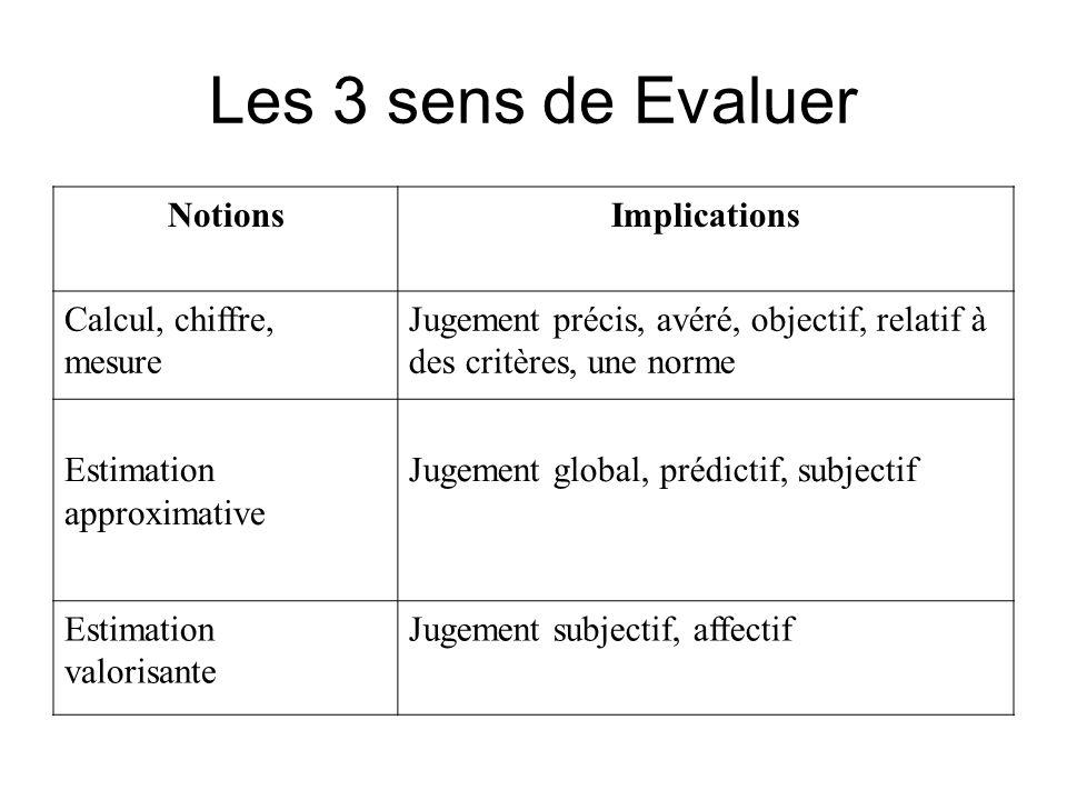 Les 3 sens de Evaluer NotionsImplications Calcul, chiffre, mesure Jugement précis, avéré, objectif, relatif à des critères, une norme Estimation appro
