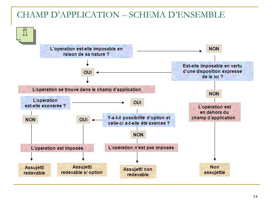 14 CHAMP DAPPLICATION – SCHEMA DENSEMBLE Lopération est-elle imposable en raison de sa nature ? OUI NON Est-elle imposable en vertu dune disposition e