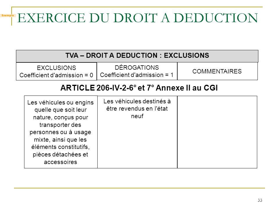 33 EXERCICE DU DROIT A DEDUCTION TVA – DROIT A DEDUCTION : EXCLUSIONS EXCLUSIONS Coefficient d'admission = 0 DÉROGATIONS Coefficient d'admission = 1 C