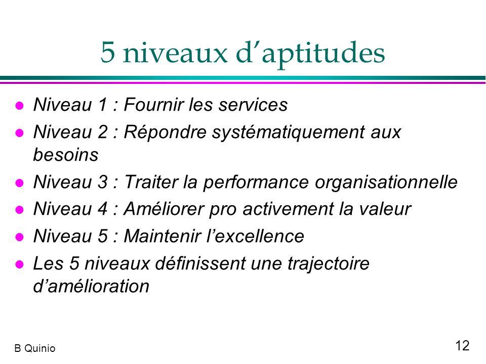 12 B Quinio 5 niveaux daptitudes l Niveau 1 : Fournir les services l Niveau 2 : Répondre systématiquement aux besoins l Niveau 3 : Traiter la performa