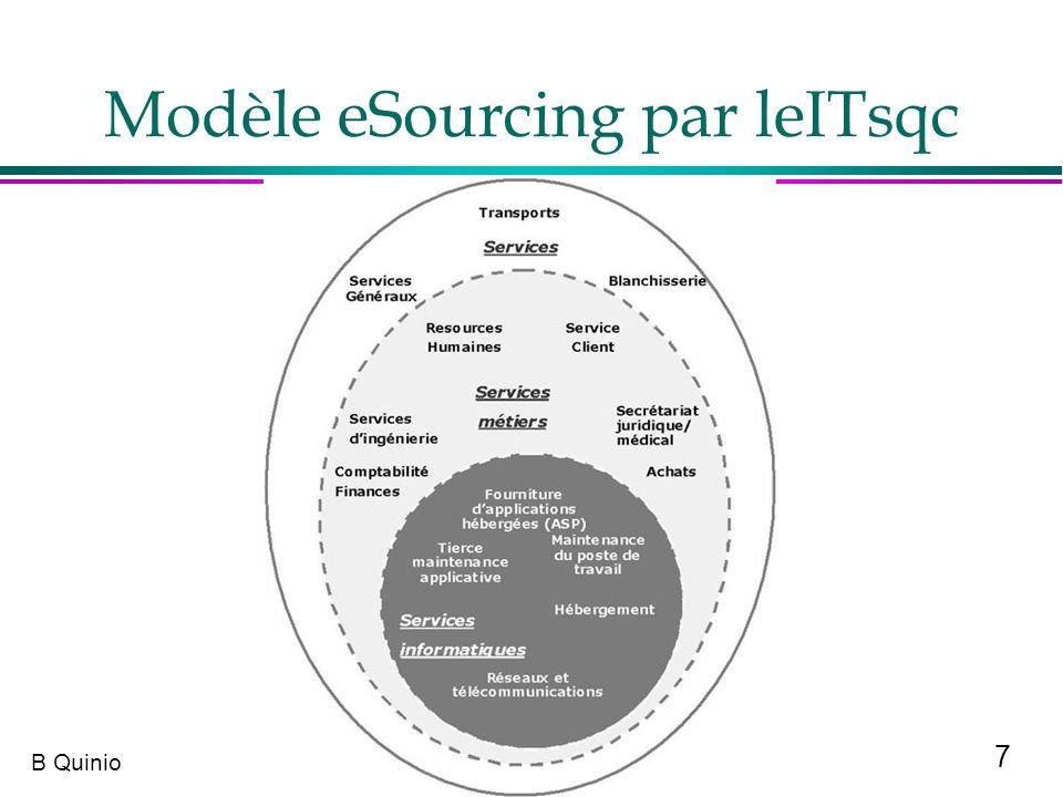 7 B Quinio Modèle eSourcing par leITsqc