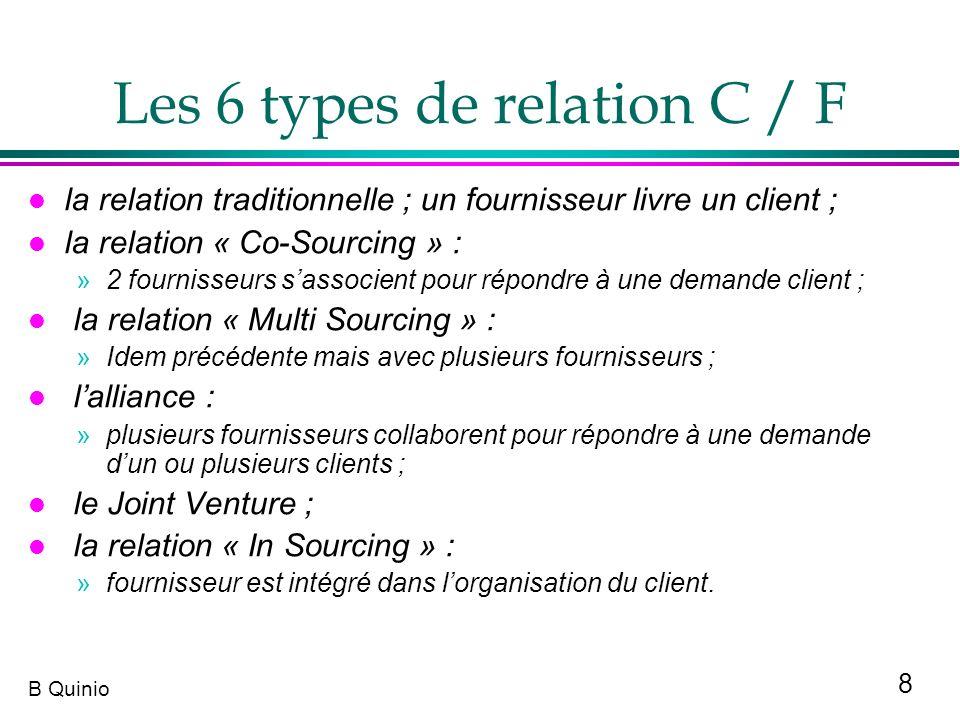8 B Quinio Les 6 types de relation C / F l la relation traditionnelle ; un fournisseur livre un client ; l la relation « Co-Sourcing » : »2 fournisseu
