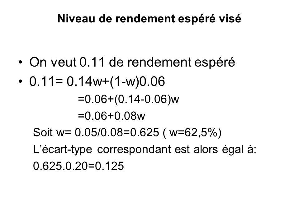 Niveau de rendement espéré visé On veut 0.11 de rendement espéré 0.11= 0.14w+(1-w)0.06 =0.06+(0.14-0.06)w =0.06+0.08w Soit w= 0.05/0.08=0.625 ( w=62,5