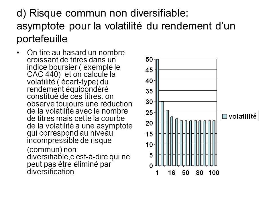d) Risque commun non diversifiable: asymptote pour la volatilité du rendement dun portefeuille On tire au hasard un nombre croissant de titres dans un