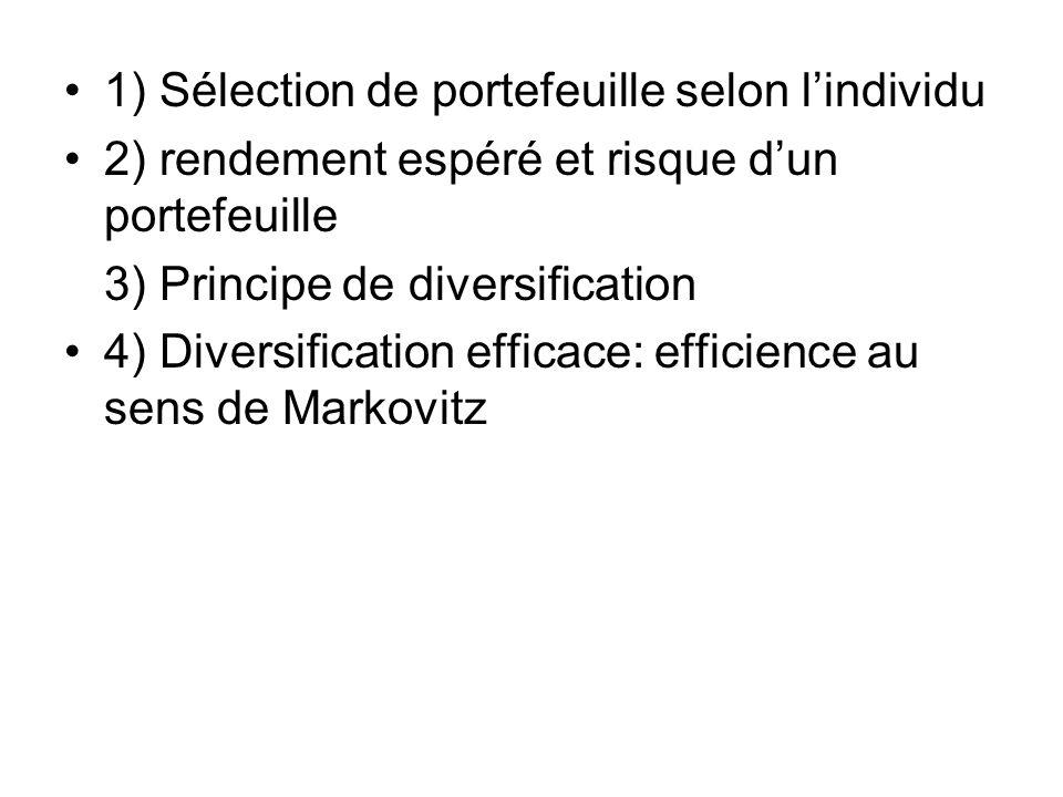 1) Sélection de portefeuille selon lindividu 2) rendement espéré et risque dun portefeuille 3) Principe de diversification 4) Diversification efficace