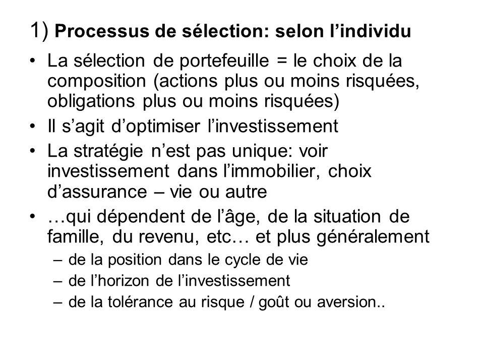 1) Processus de sélection: selon lindividu La sélection de portefeuille = le choix de la composition (actions plus ou moins risquées, obligations plus