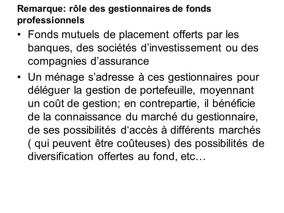 Remarque: rôle des gestionnaires de fonds professionnels Fonds mutuels de placement offerts par les banques, des sociétés dinvestissement ou des compa