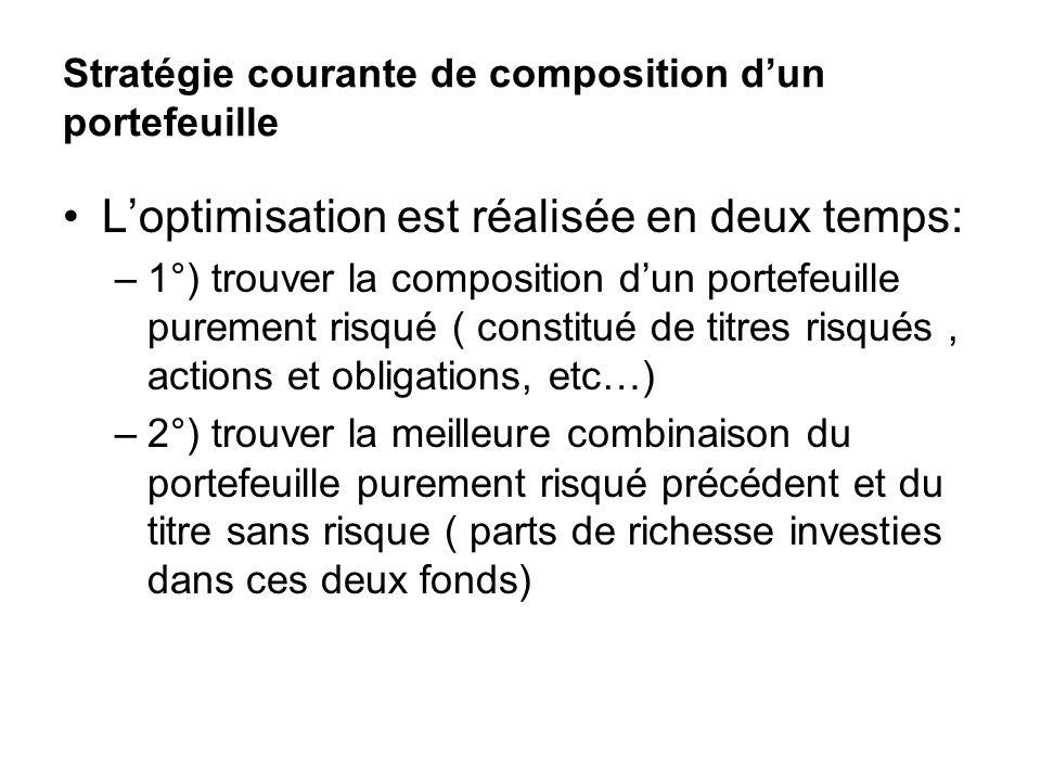 Stratégie courante de composition dun portefeuille Loptimisation est réalisée en deux temps: –1°) trouver la composition dun portefeuille purement ris